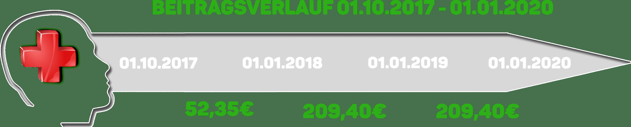 KV Zusatz Beitragsentwicklung Countdown VorsorgePRIVAT 1 - Private Krankenzusatzversicherungen