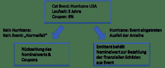grafik1 - Cat Bonds - Mit Katastrophenanleihen Risiken auf Investoren übertragen
