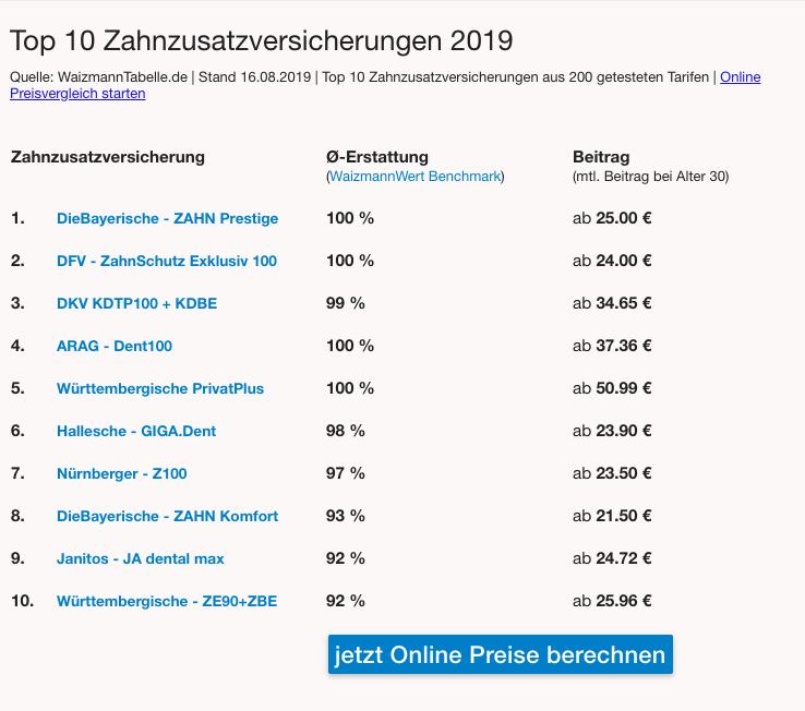 zahnzusatzversicherung_vergleich_2019