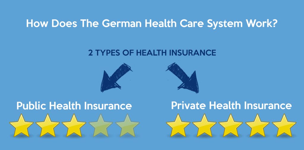 Private Health Insurance In Germany