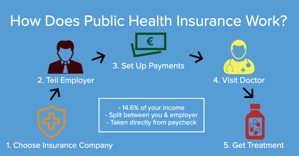 public health 1024x537 - Public Health Insurance Germany