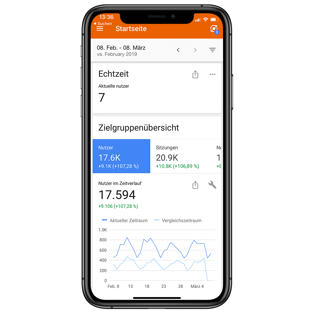 google analytics iphone vorlage - Über VMK