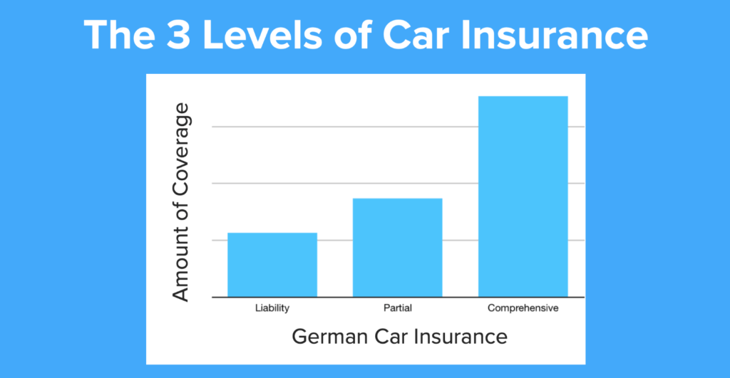 German car insurance 1 1024x531 - CAR INSURANCE Germany