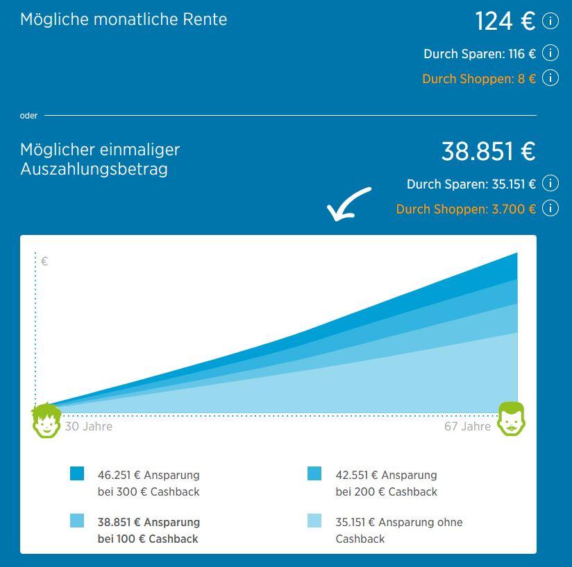 plusrente rendite beispiel - plusrente - Cashback in die Rentenversicherung bei jedem Einkauf (2021)